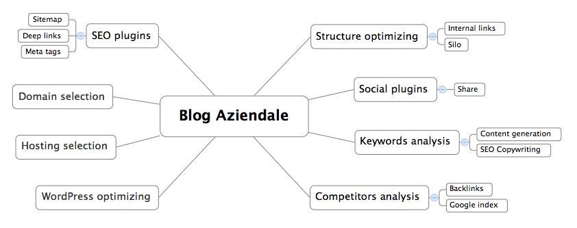 Blog Aziendali Ottimizzati SEO
