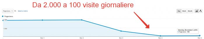 Calo del traffico organico dovuto a penalizzazione di Google