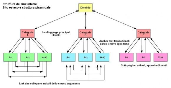 Ottimizzazione Struttura Link Interni