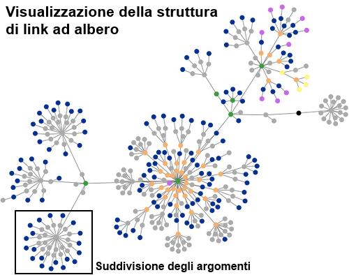 Visualizzazione Struttura Link Interni