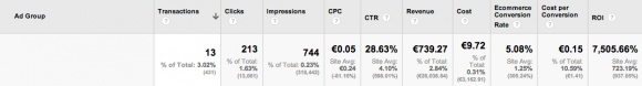 Costo Conversione Google AdWords