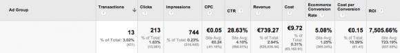 Costo Conversione Google AdWords