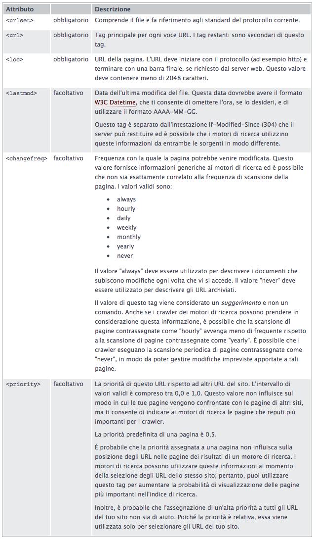 Definizioni tag XML