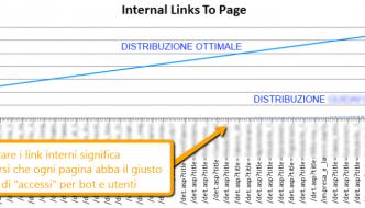 Migliorare la distribuzione link interni
