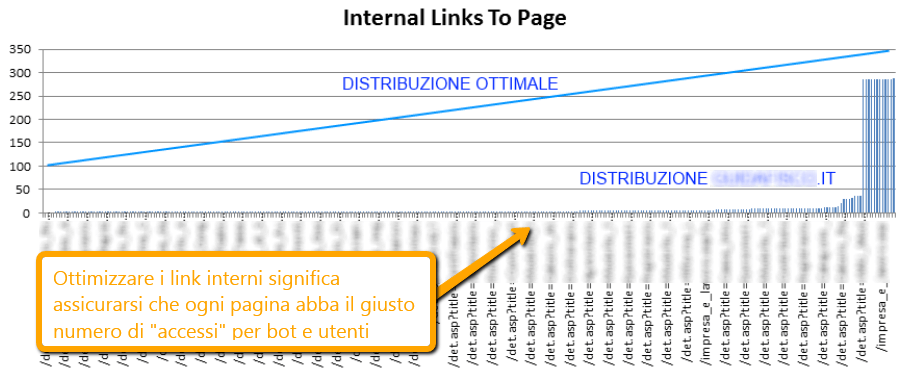 Plugin WordPress per SEO e Link Interni
