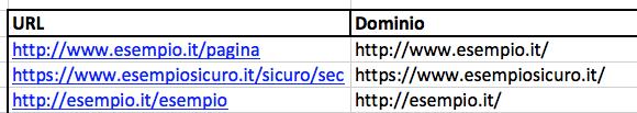 Estrarre il dominio con Excel