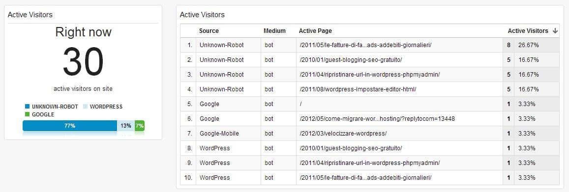 Tracciare in tempo reale i bots sul webserver