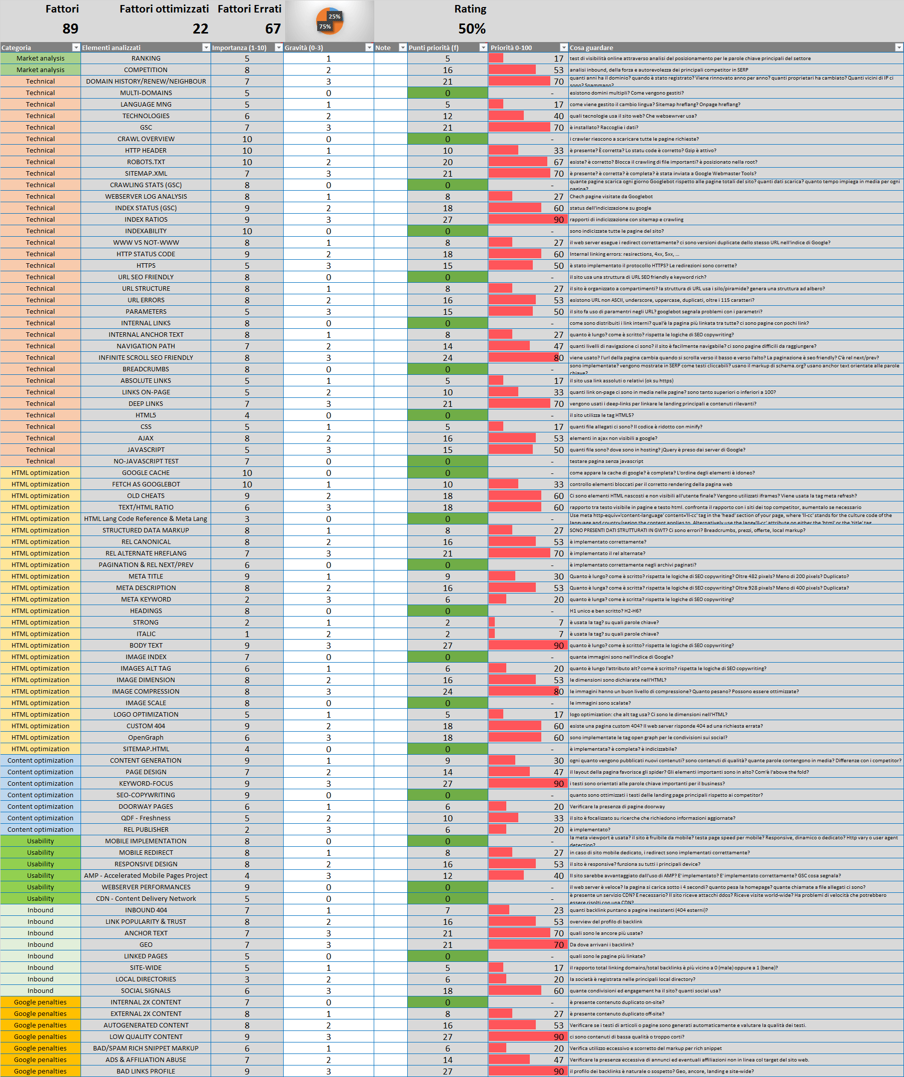 SEO Checklist: i fattori SEO da Ottimizzare