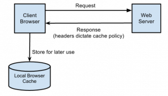 Browser Caching
