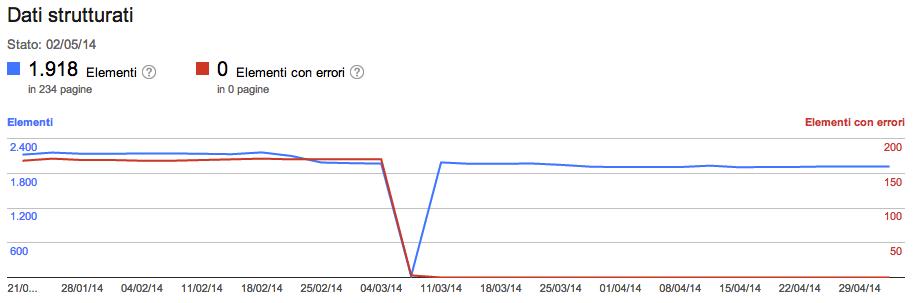 dati strutturati in Google Search Console