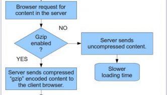 gzip WordPress HTACCESS