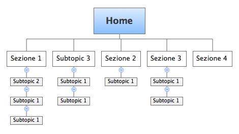 struttura-base-equilibrata