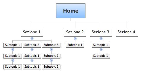 struttura-base