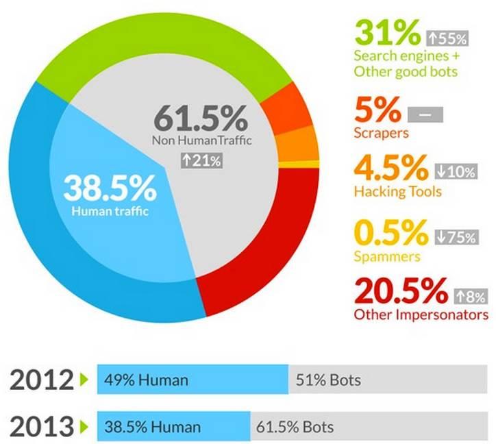 Traffico internet tra bot ed esseri umani