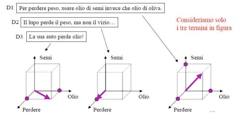 rappresentazione-vettoriale-documenti