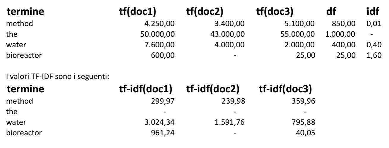 Tabella di esempio per il calcolo TF-IDF