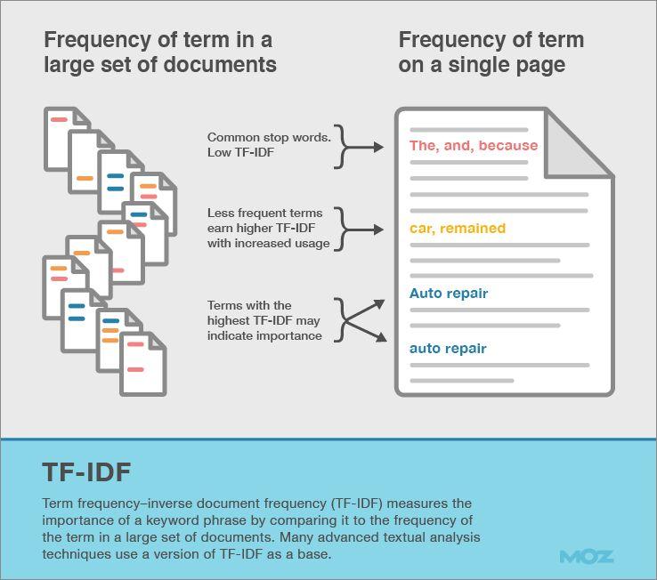 Come funziona TF-IDF e relazioni con la SEO