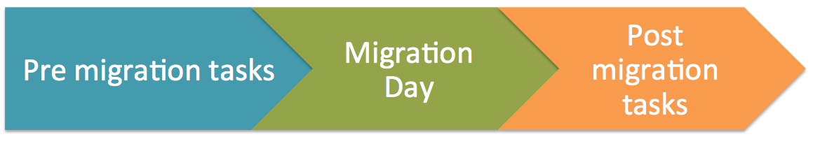 Le fasi di una migrazione SEO