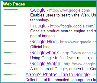 Google Directory PageRank