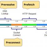 Il Prerender e Prefetch per un sito più veloce