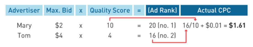 Come Google calcola il CPC