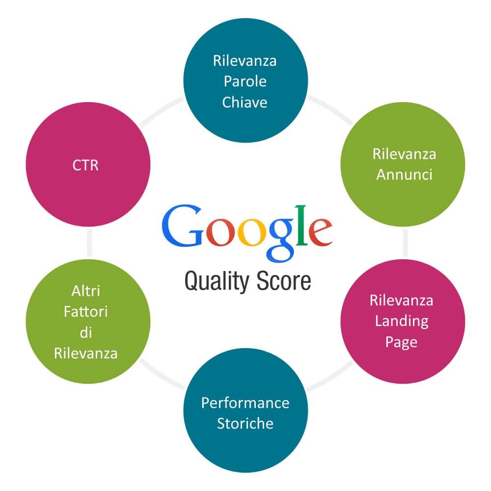 Migliorare il Quality Score do Google AdWords
