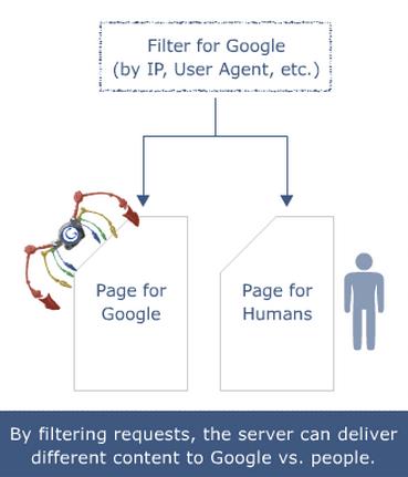 Attenzione ad ingannare Googlebot con la tecnica del cloaking