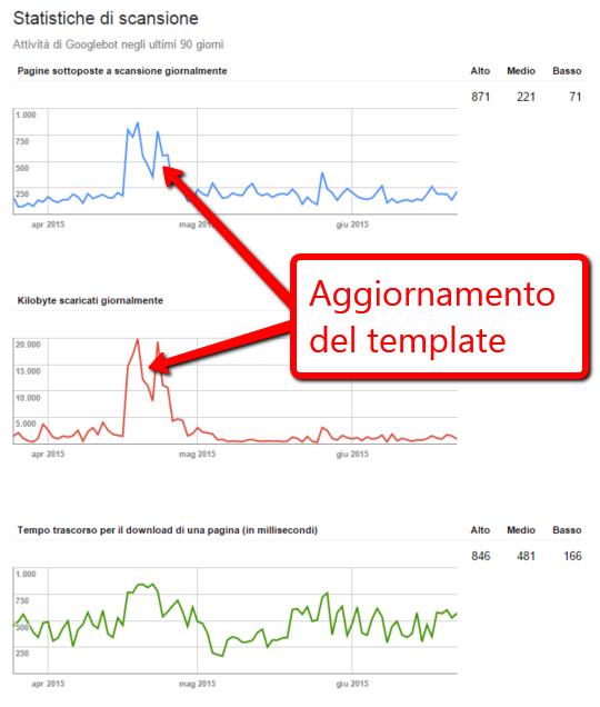 Le statistiche di scansione in Google Search Console