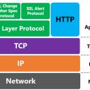 Serve migrare da HTTP a HTTPS?