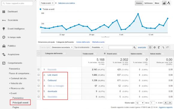 Leggere gli eventi in Google Analytics