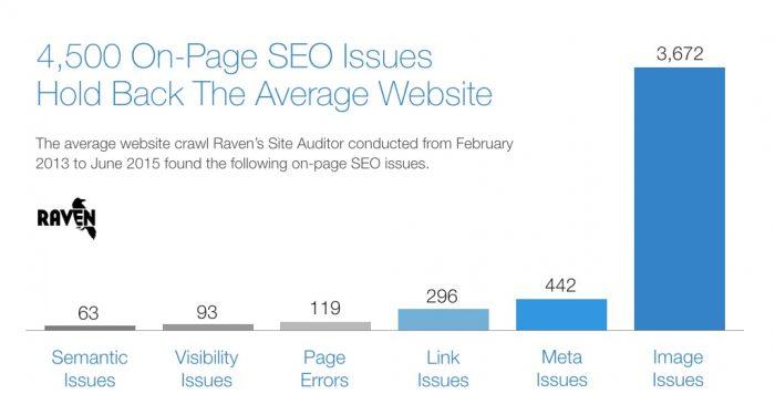 Problemi più comuni che rallentano il sito web