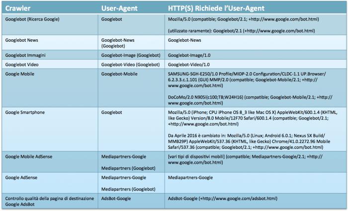 Elenco degli User-Agent utilizzati dagli spider di Google