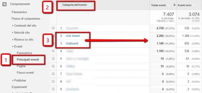 Sezione Eventi Principali in Google Analytics
