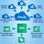 Cosa cambia tra un servizio di hosting VPS e Cloud
