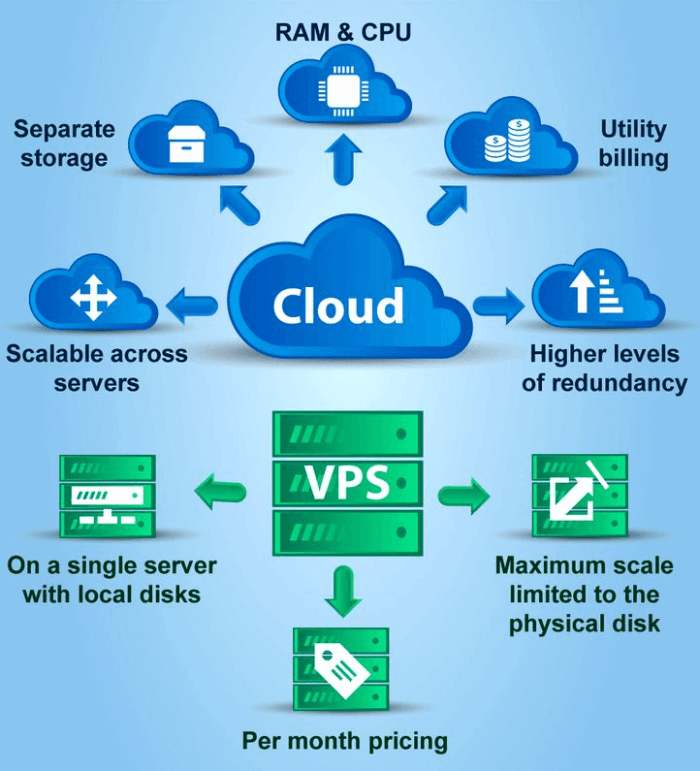 Differenze tra Hosting Cloud e VPS