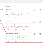 Tempo di Download in Google Search Console