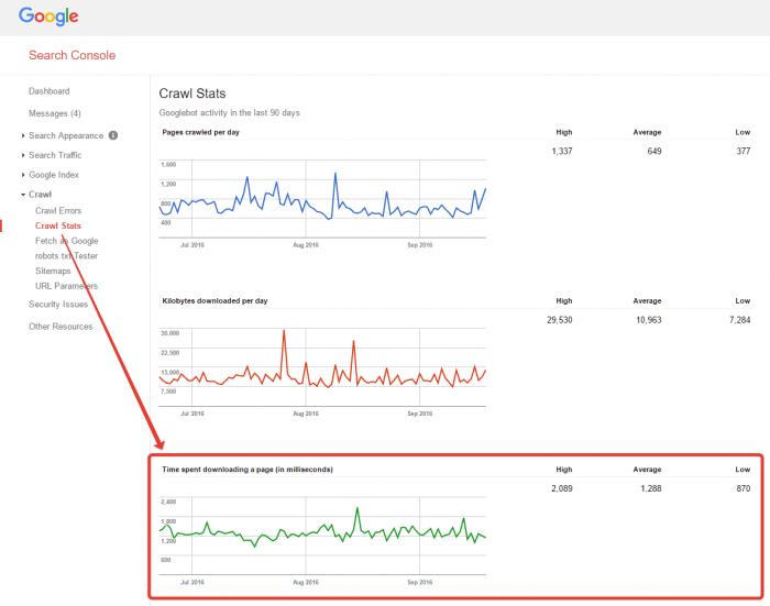 Tempi di download delle pagine per Googlebot