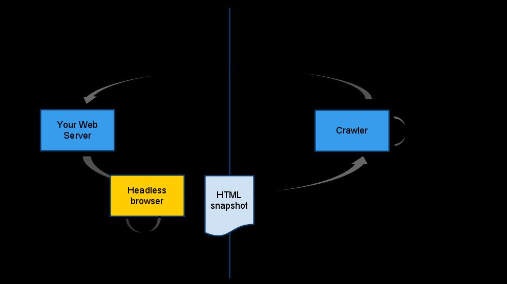 Fonte: https://webmasters.googleblog.com/2009/10/proposal-for-making-ajax-crawlable.html