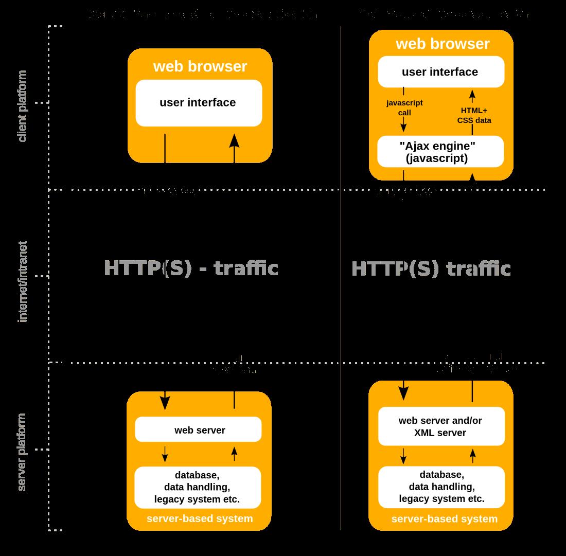 Differenze tra una pagina HTML e una pagina in JS