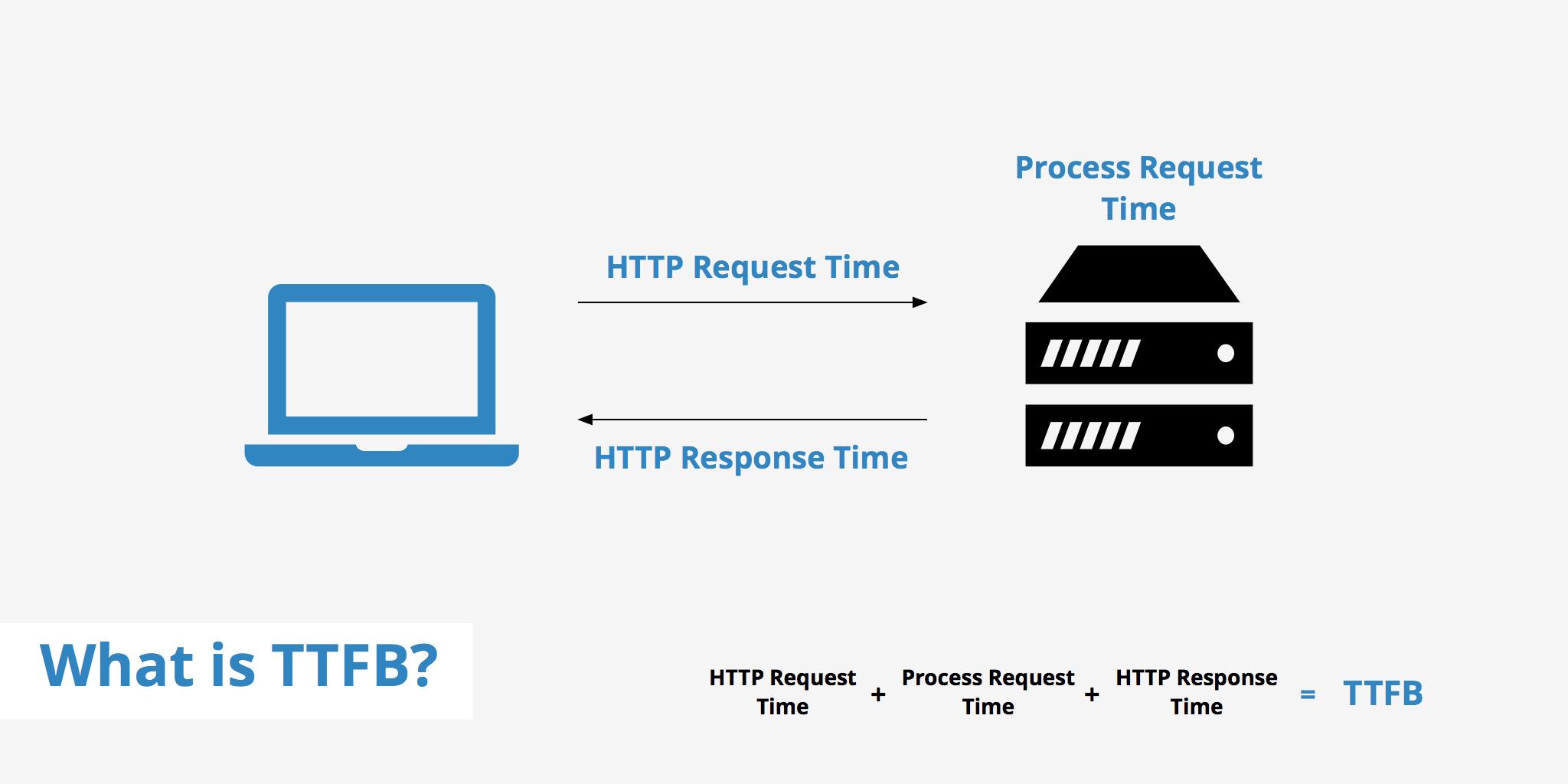 Cosa rappresenta il TTFB?