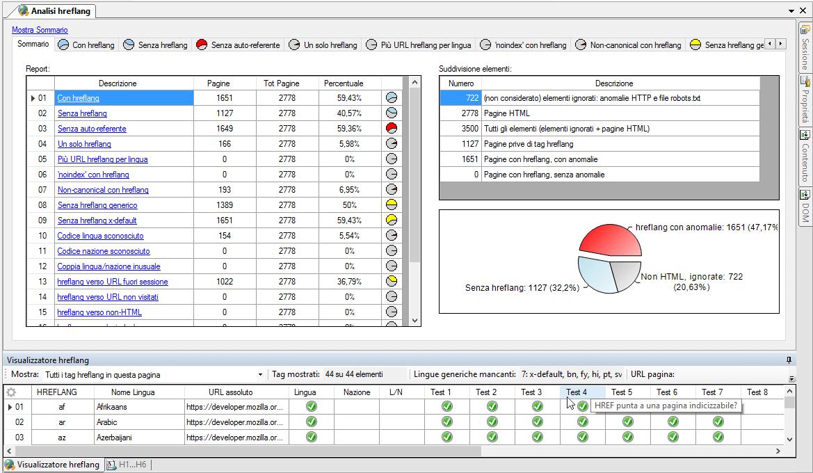 Verifica hreflang con Visual SEO