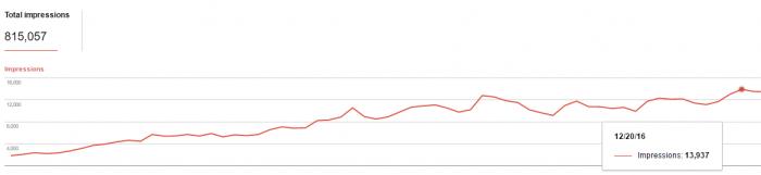 Aumento impressioni su Google