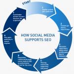 Le condivisioni sui social impattano sulla SEO?