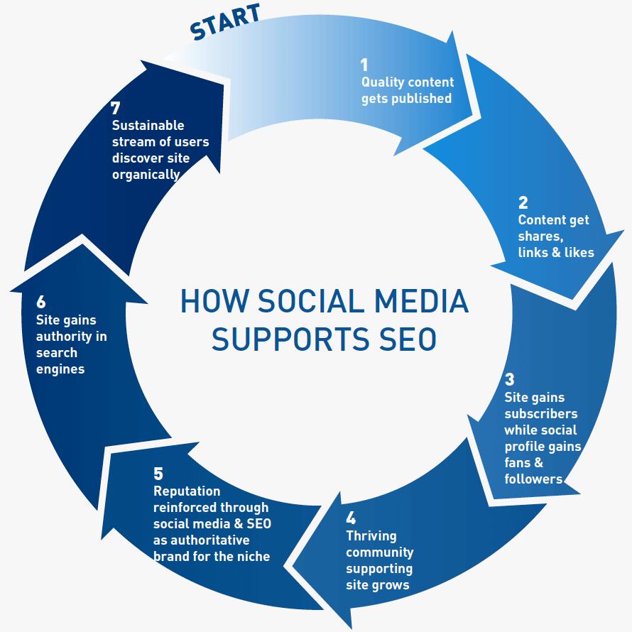 Gli effetti SEO delle condivisioni sui social