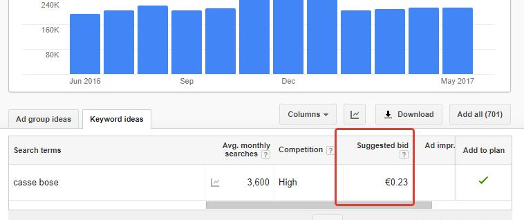 CPC - Costo per click