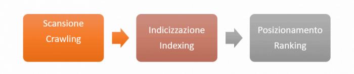 Scansione Indicizzazione Ranking