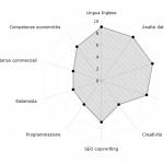 Grafico radar delle competenze SEO