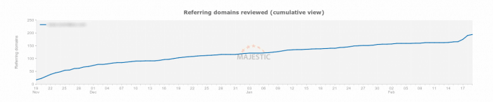 Esempio di crescita regolare dei backlink