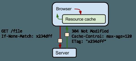 Convalida di risposte messe in cache con ETag
