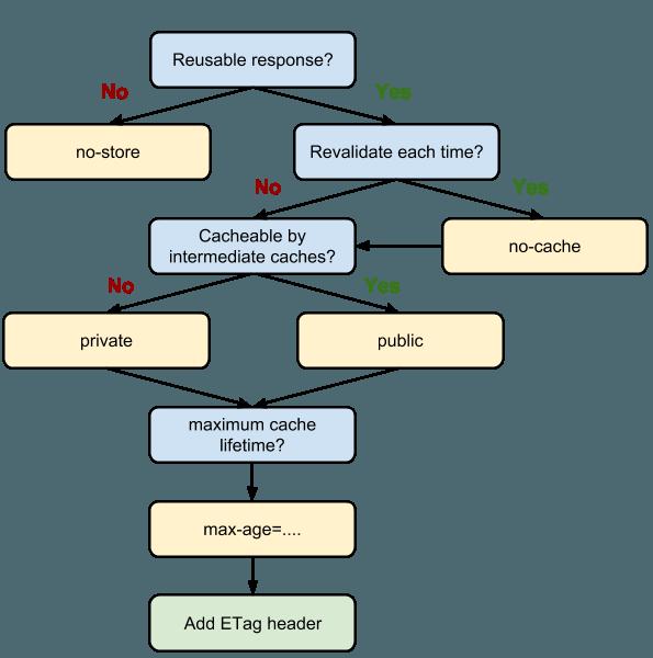 Definizione di un metodo di Cache-Control ottimale
